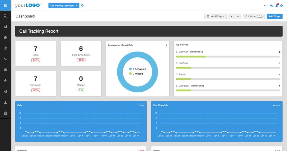 Agency Analytics Promo Code Dashboard